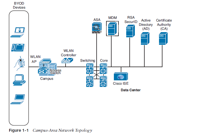 area network technologies