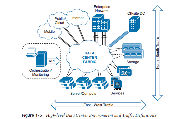 data center environment and traffic definitions